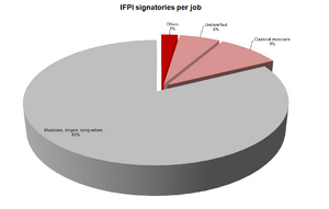 IFPI signatories (250) per job : data excluding Double/Members of the same group, non EU citizen