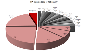 IFPI signatories (256) per nationality : data excluding Double/Members of the same group, Others