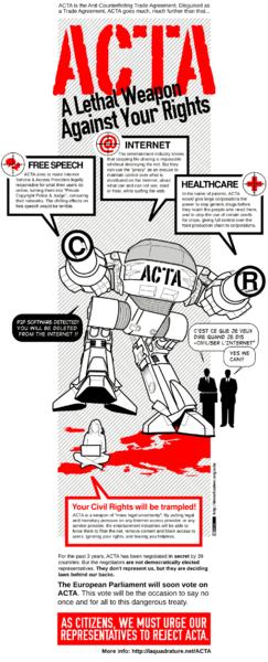 Infographie ACTA
